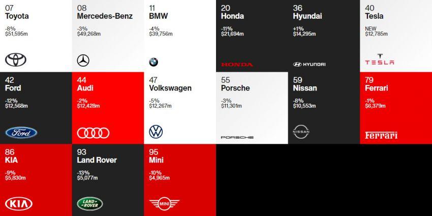 Interbrand's 2020 Best Global Brands List