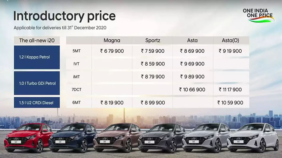 All New Hyundai i20 Hatchback Launched in India from INR 6.79 Lac 10